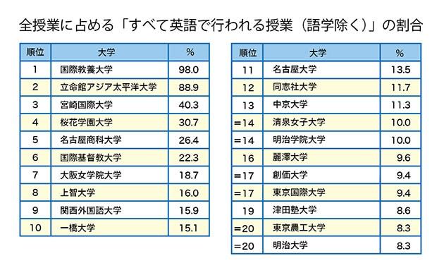 英語で行われる授業」の多い大学4選 THE世界大学ランキング 日本版