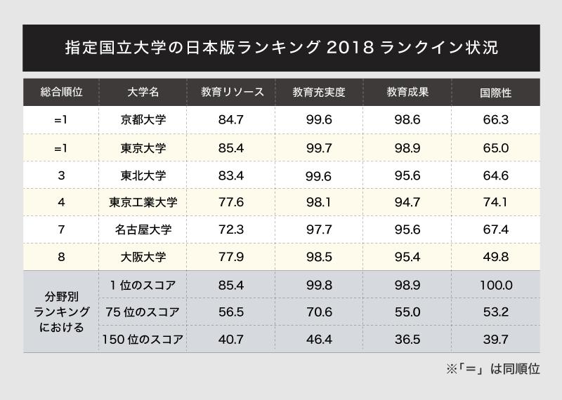 日本版ランキング2018に見る「指...