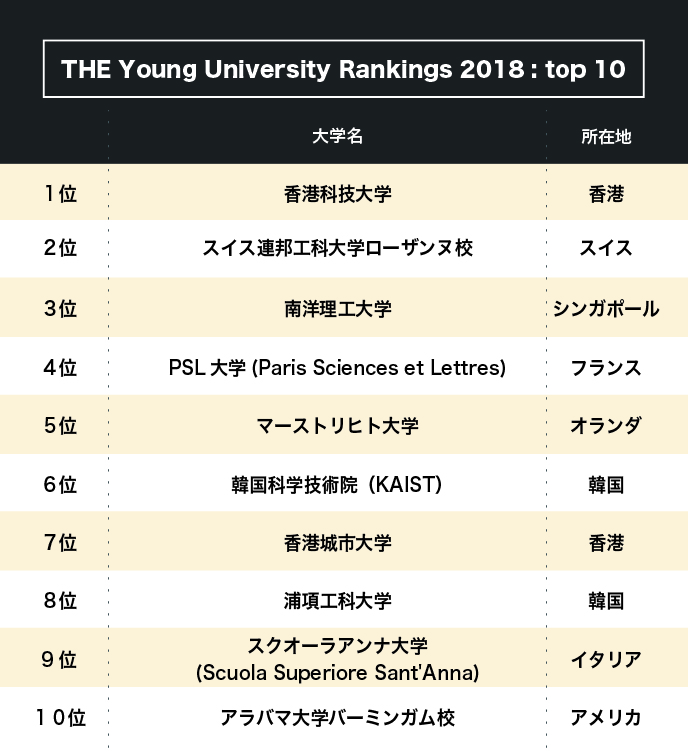 Young University Rankingsに見...