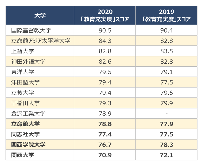 偏差値 東洋大学社会学部 東洋大学社会学部の偏差値 【2021年度最新版】